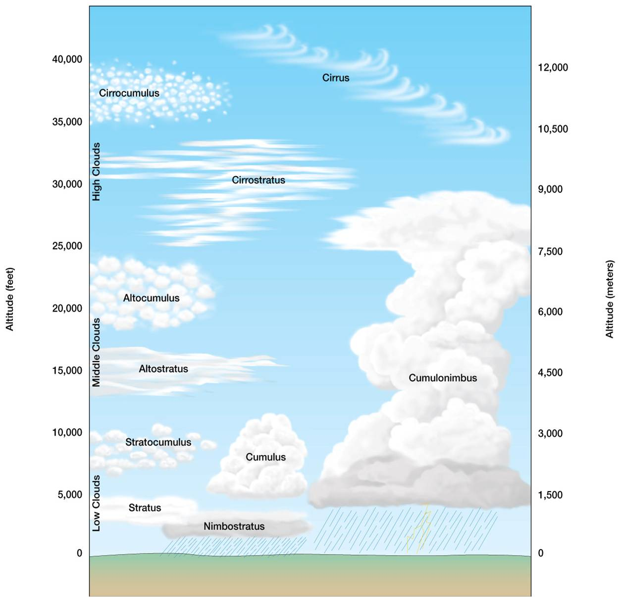 An in depth look at the different classification of clouds